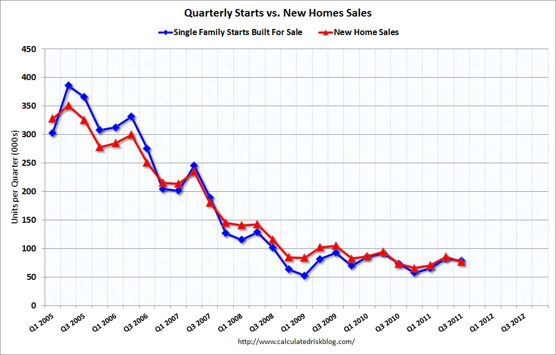 house sales vs housing starts