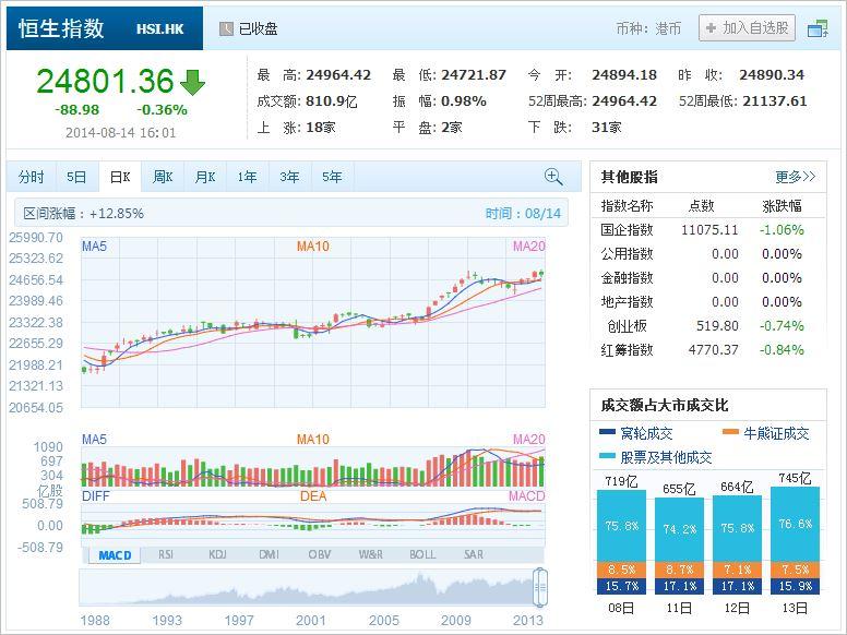 中国株コバンザメ投資 香港ハンセン指数20140814