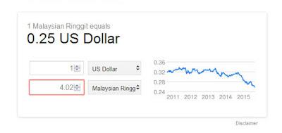 Converter. Nilai Matawang Malaysia Terkini. USD1 = MYR4.