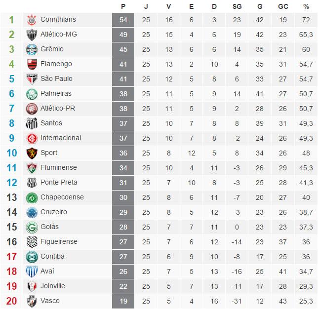A tabela com a classificação do Brasileirão 2015 após a 25ª rodada