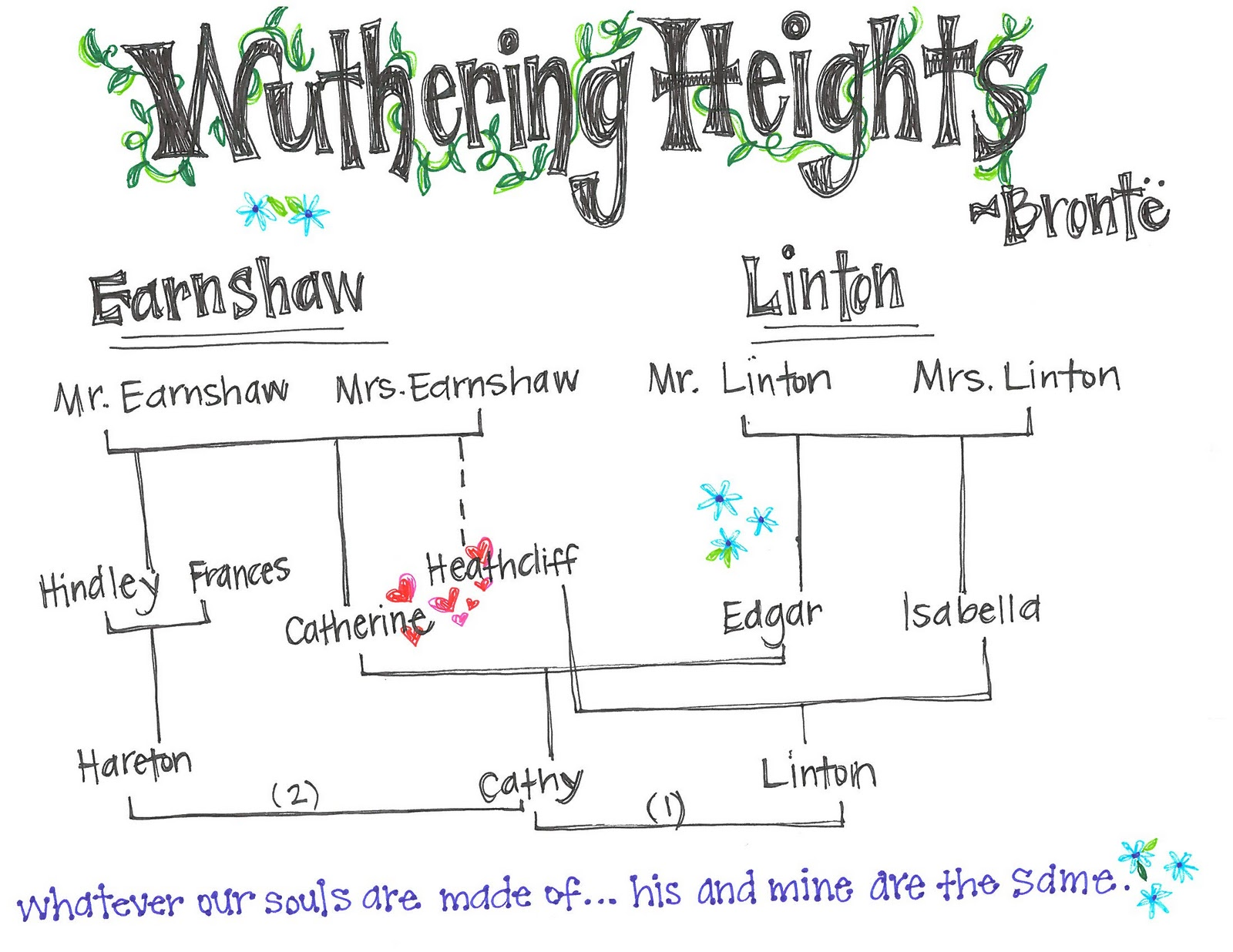 wuthering height theme essay