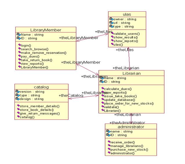Net Lo Java Class Diagram