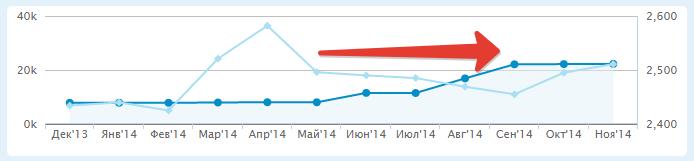 анализ внешних ссылок сайта: стагнация роста ссылочного