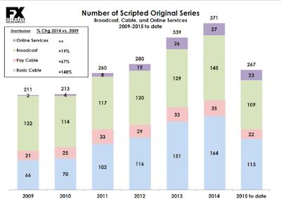 series total numero