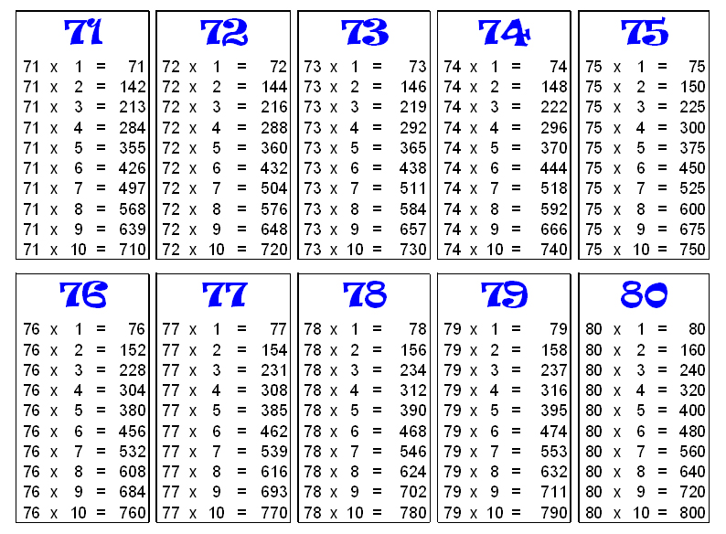 Search results for 10 by 10 multiplication table for Table cuisine 80 x 80