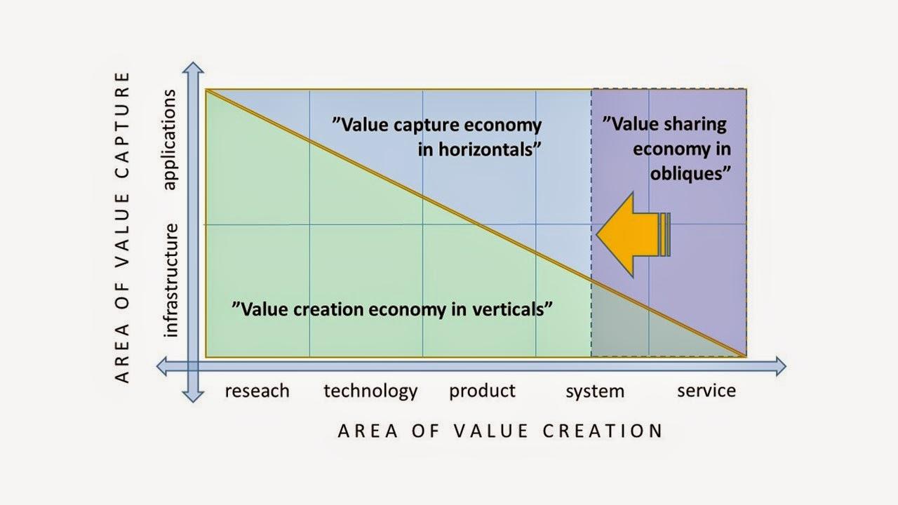 horizontal business
