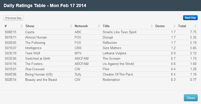 Final Adjusted TV Ratings for Monday 17th February 2014