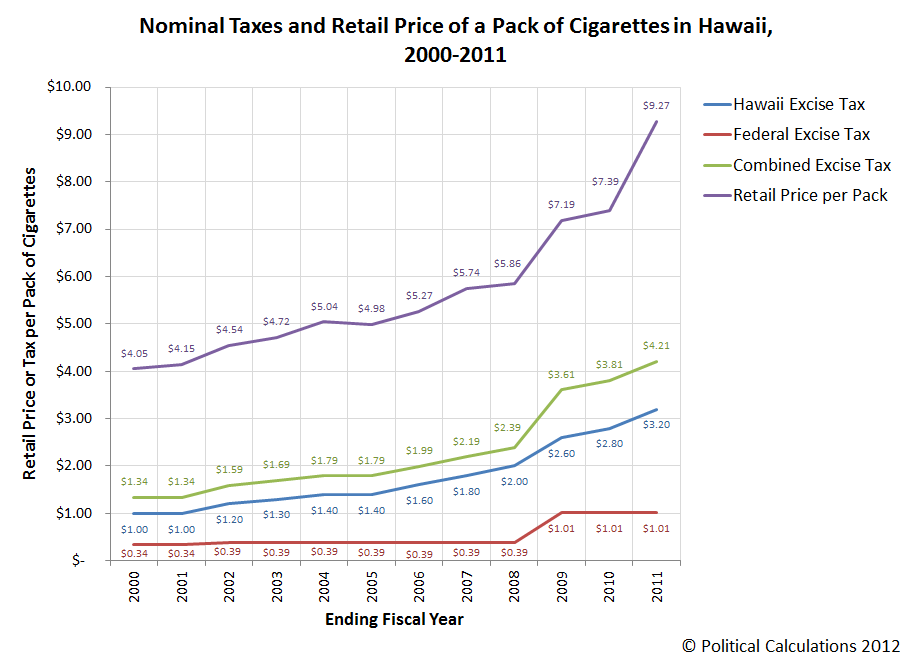 Nominal Taxes and Retail Price of a Pack of Cigarettes in Hawaii, 2000-2011