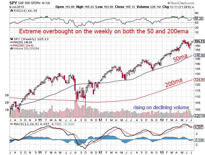 Overbought on weekly remains