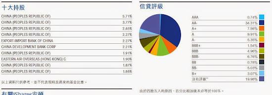 人民幣債券指數ETF 信貸評級