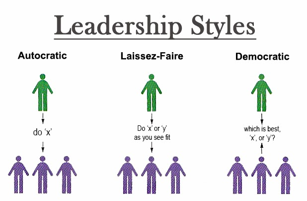 business studies leadership styles