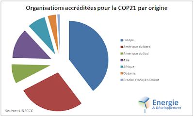 La plupart des participants à la COP21 viennent d'Europe, d'Amérique du Nord et d'Asie