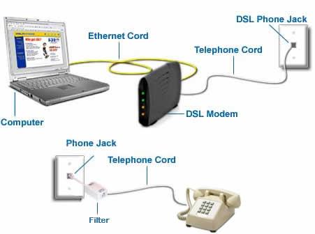 physical dsl setup filter   splitter Stereo Jack Wiring Diagram Stereo Jack Wiring Diagram