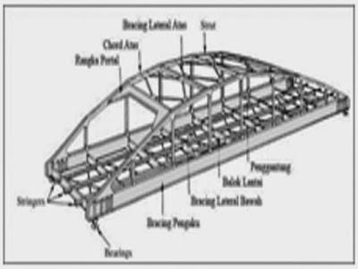 """""""Elastomer Bearing Pads"""" Klasifikasi dan Bentuk Jembatan"""