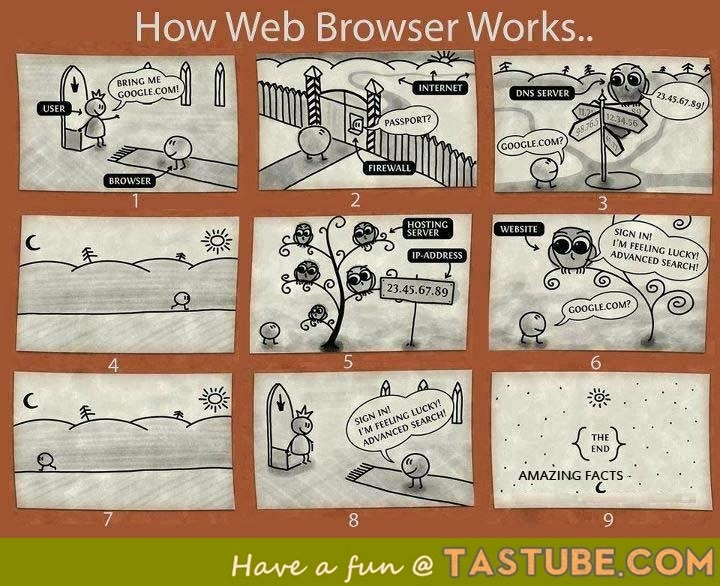web browsers Story