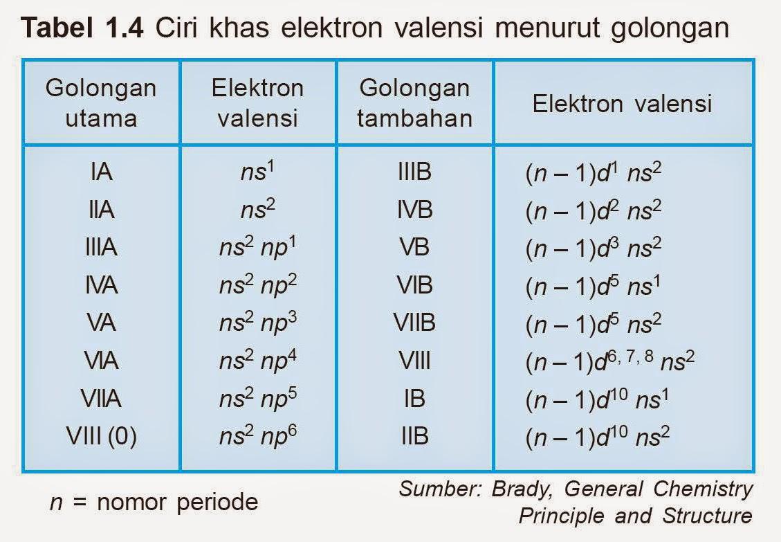 Soal Sistem Periodik Unsur Kimia