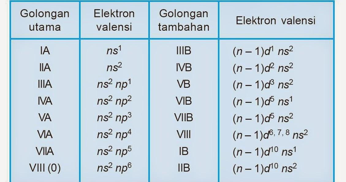 Soal Sistem Periodik Unsur Kimia Amp Jawaban Soal Sbmptn 2018 Dan Pembahasan Prediksi