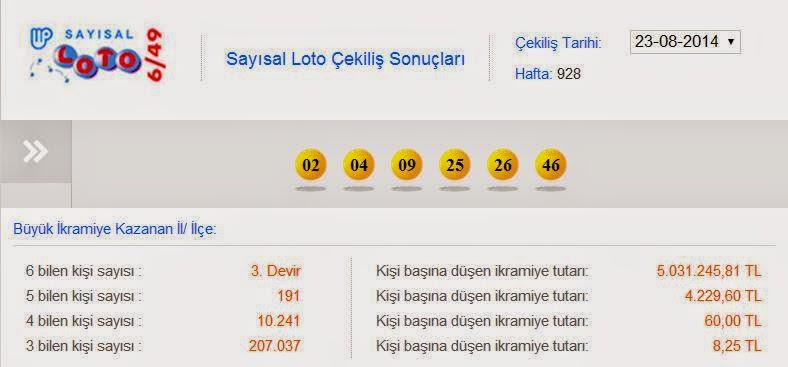 23.08.2014 Sayısal Loto Çekiliş Sonuçları! 23 Ağustos 2014 Sayısal Loto Çekiliş Sonuçları