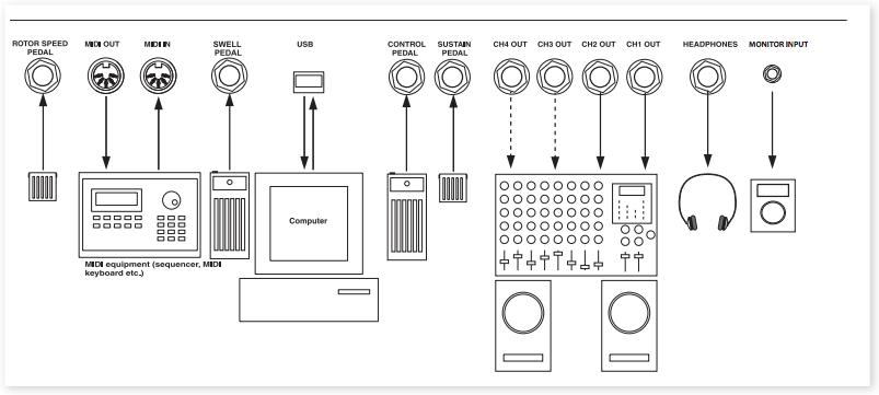 teclados y teclistas  soluciones para teclistas  conexiones