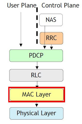 How MAC Protocol Work In LTE?