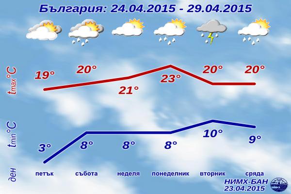 Седмична Прогноза за времето за 24-29 Април 2015