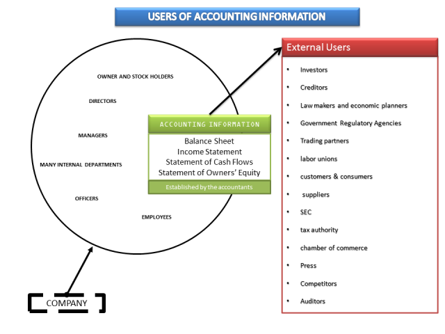 Internal and external interest Users of Accounting information