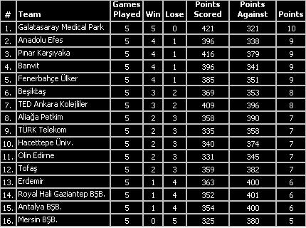 turkish basketball league standings