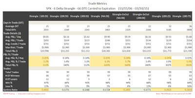 Short Options Strangle Trade Metrics SPX 66 DTE 6 Delta Risk:Reward Exits