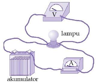 Eksperimen untuk menentukan hubungan antara beda potensial listrik dan arus listrik.