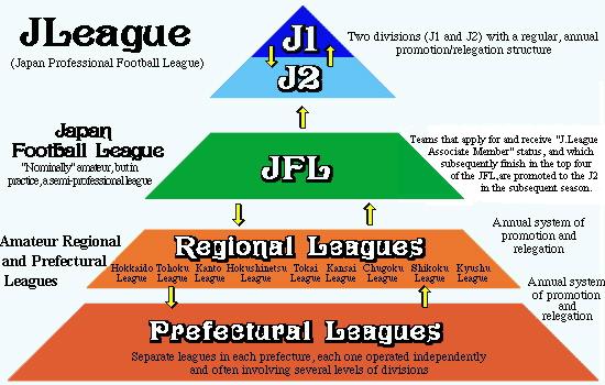 Piramid Sistem Promosi dan Degradasi Pada Liga Jepang