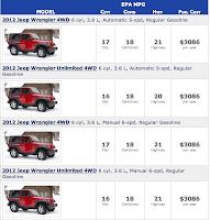 2012 Jeep Wrangler EPA Fuel Economy Chart