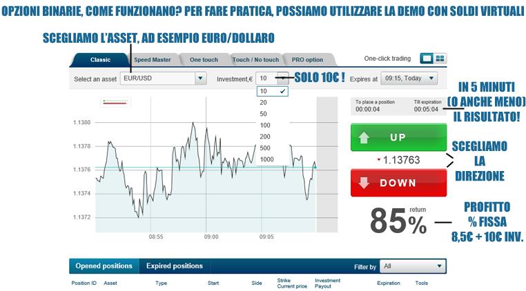 Demo gratis per trading