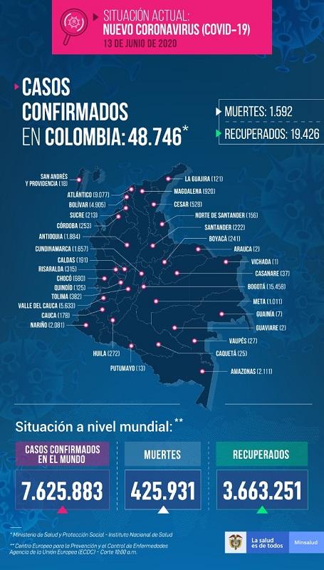 Covid-19: Con 1.888 casos nuevos, Colombia llega a 48.746 personas contagiadas y 1.592 muertes