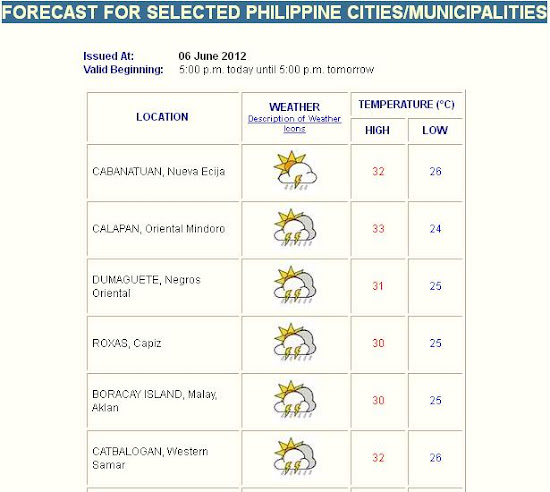 Predicted weather at online PAGASA Weather Forecast