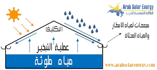تحلية المياه بالطاقة الشمسية
