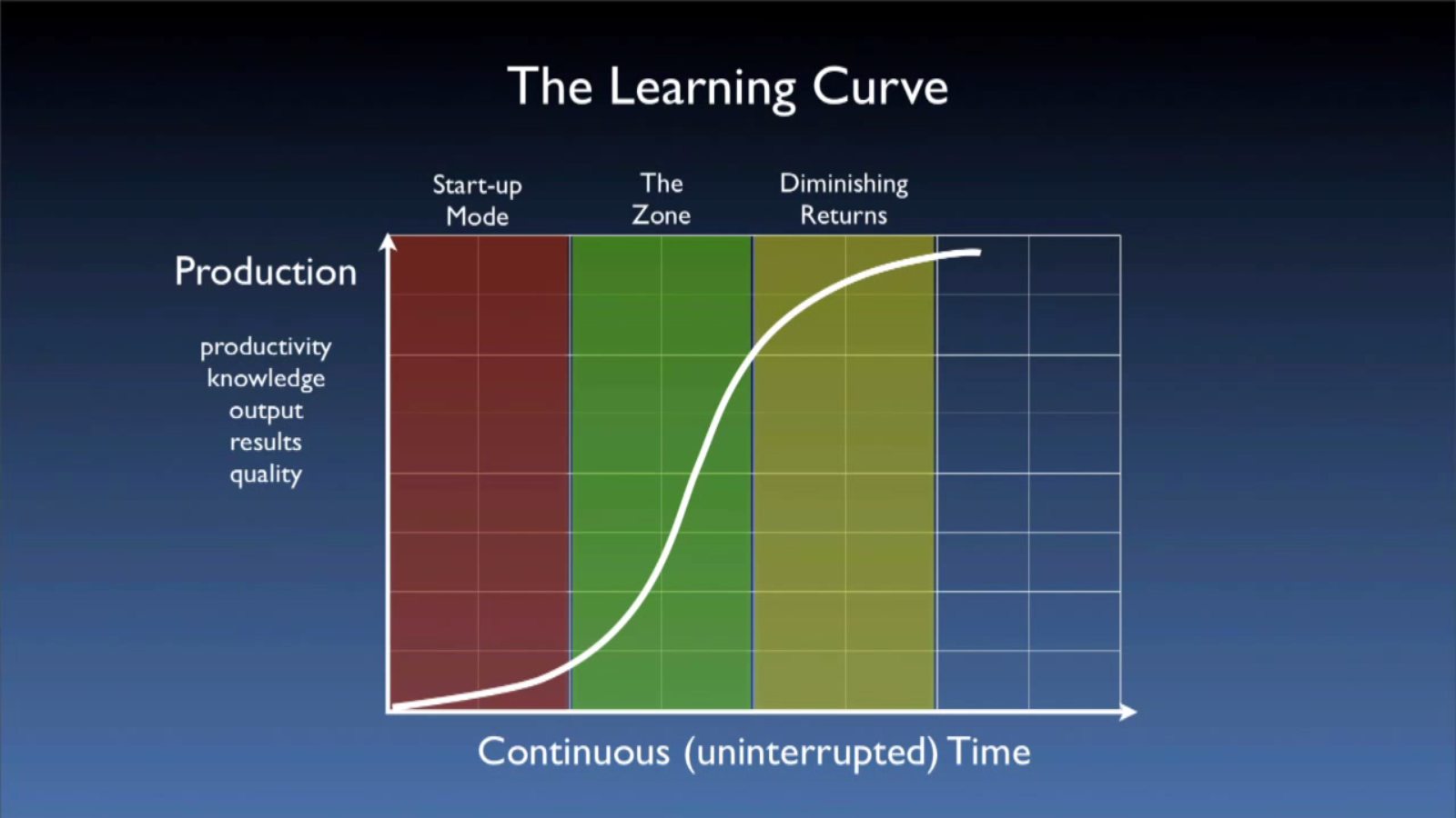 apply the learning curve theory Learning rates for all products applying search theory, we obtain an approximate  log-linear learning curve and show the curve's initial concavity, that is, if we.