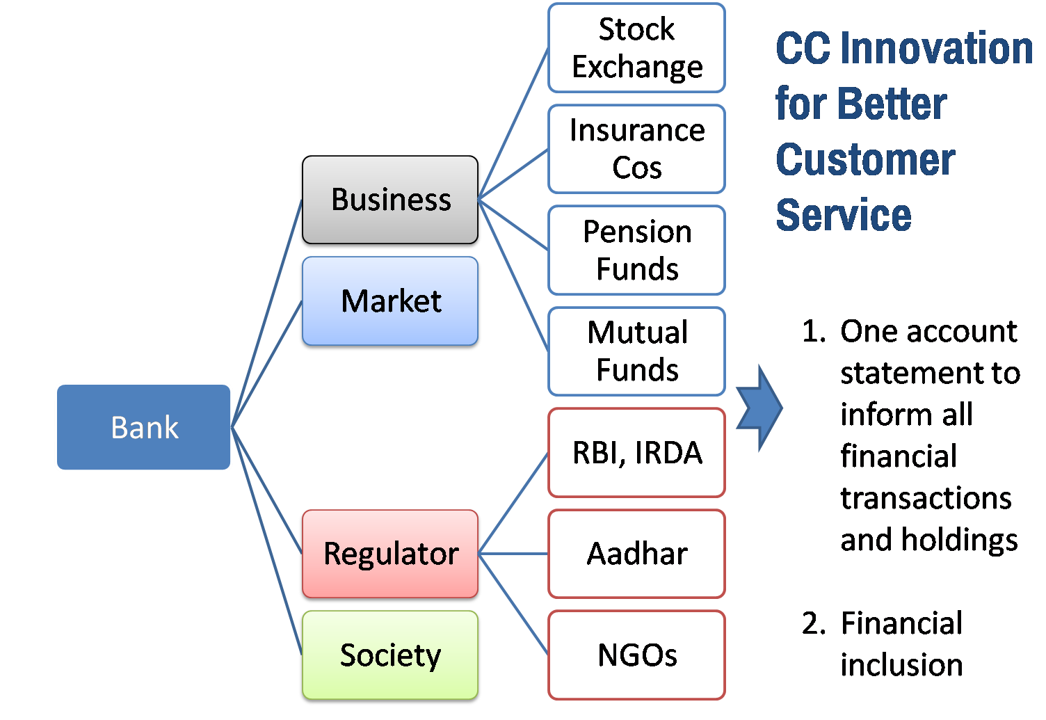 financial services provided by indian banks Amendments to master direction- reserve bank of india (financial services provided by banks) directions, 2016 considering the suggestions and queries received from sebi, banks and other.
