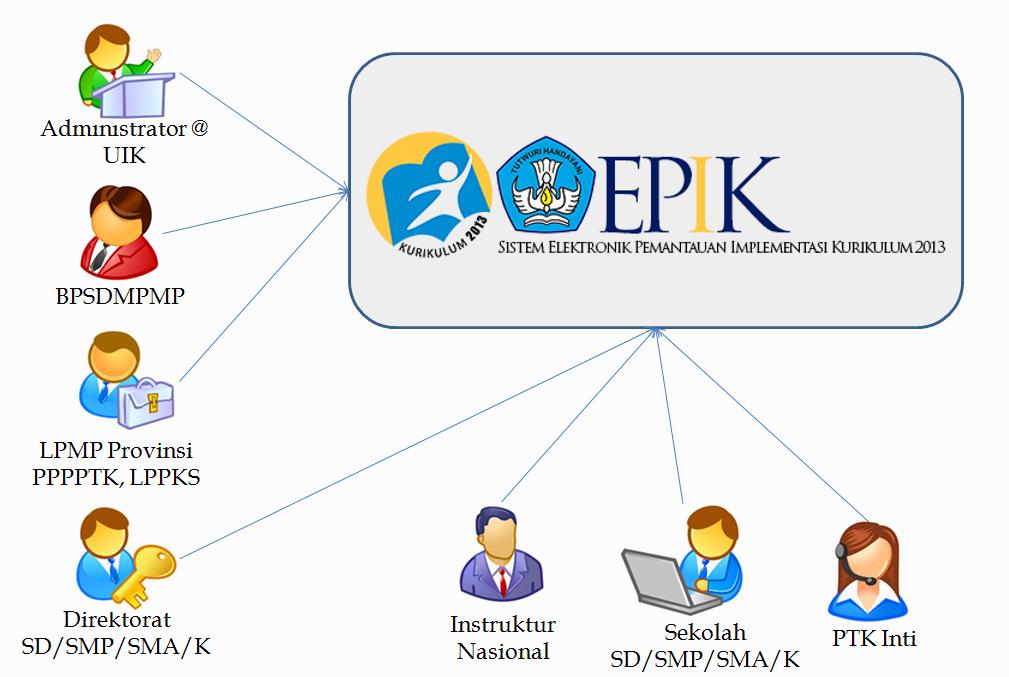 EPIK Kurikulum 2013