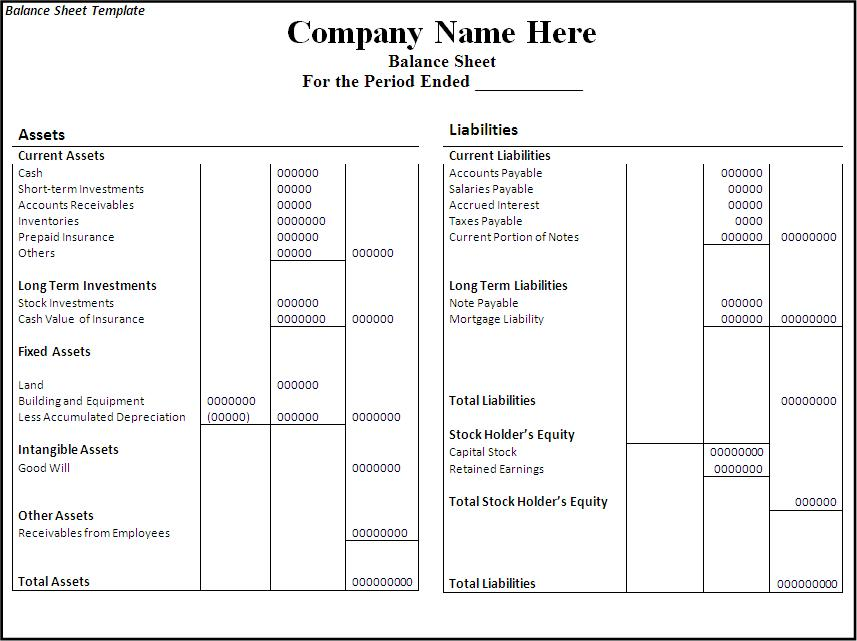 Meaning of Balance sheet and Classifications of Assets and – Asset and Liability Statement Template