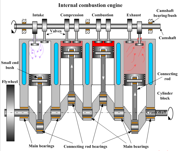 Internal Combustion Engine Diagram – Labeled Diagram Of Internal Combustion Engine