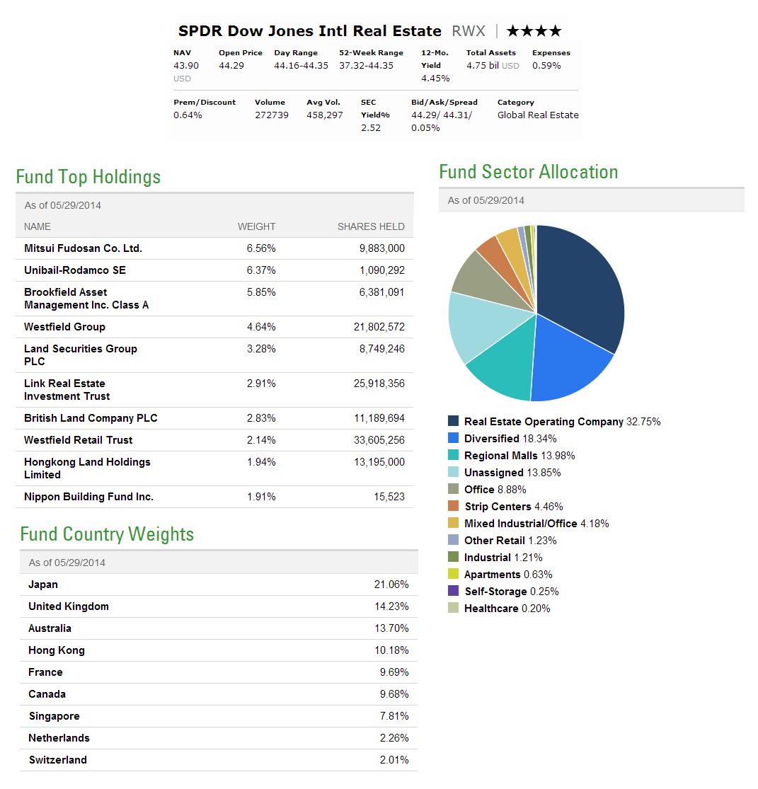 SPDR Dow Jones International Real Estate ETF (RWX)
