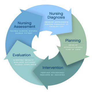 the process of critical thinking in nursing