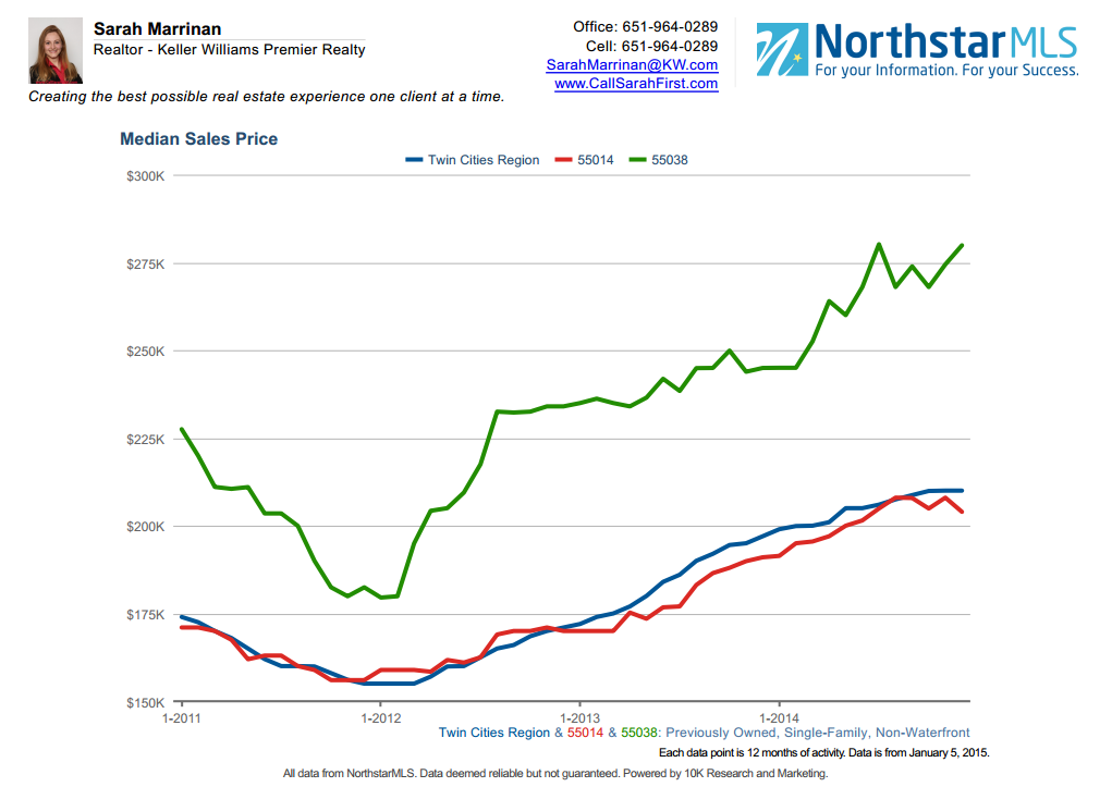 Median Sales Price Graph for 55038 and 55014 for non-waterfront homes
