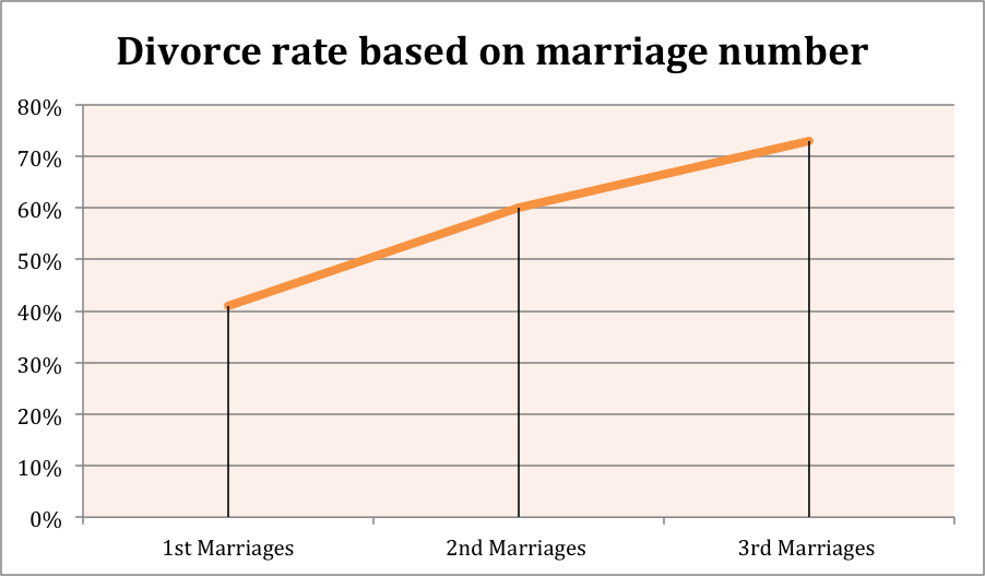 an analysis of the divorce rates in society Marriage / divorce analysis : divorce rates don't take into account social or economic events that if you live in a society that preaches a gospel of.