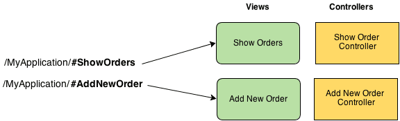 AngularJS UI Routing Tutorials For Developers - Resource 1