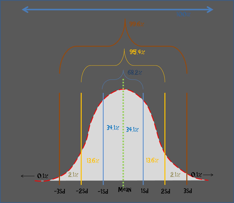 Z Score Distribution