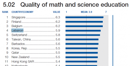 Dyslexia Association Lebanon Lebanon In The Top 10 Country For The Quality Of Is Education