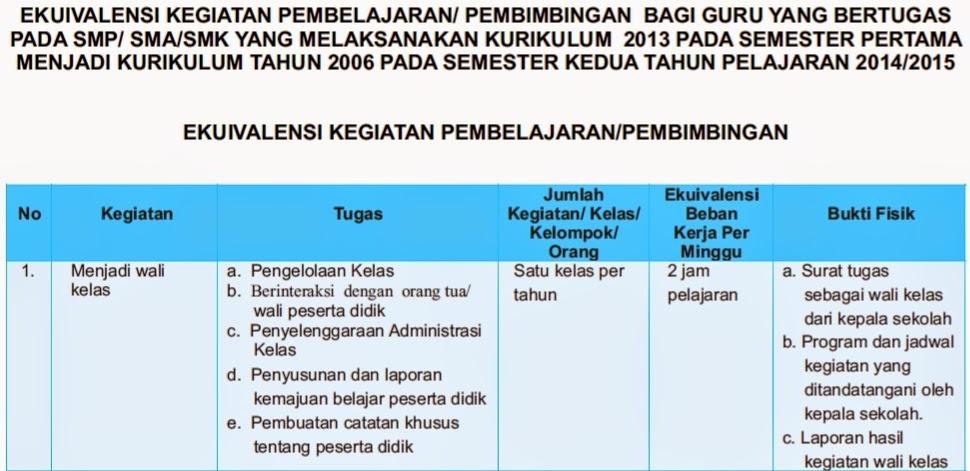 Indonesia Peraturan Menteri Pendidikan Dan Kebudayaan Republik Indonesia Nomor  Tentang Ekuivalensi Kegiatan Pembelajaranpembimbingan Bagi