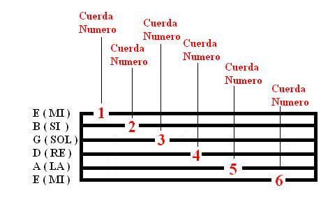 em di rodrigo guitar pdf