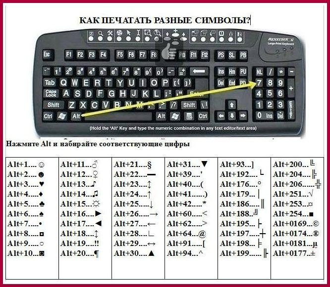 Как сделать символы на клавиатуру